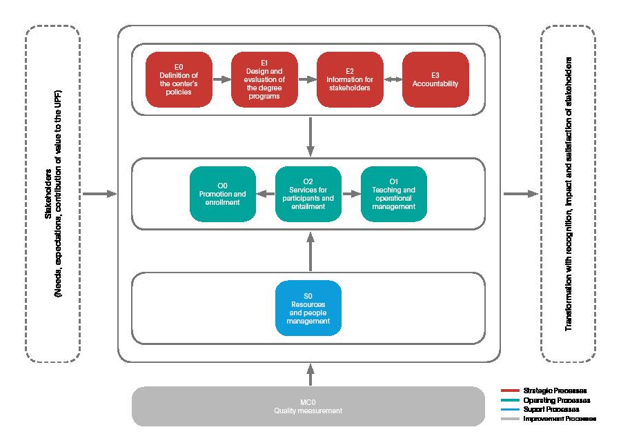 Mapa de procesos relativos a la gestión de la calidad formativa